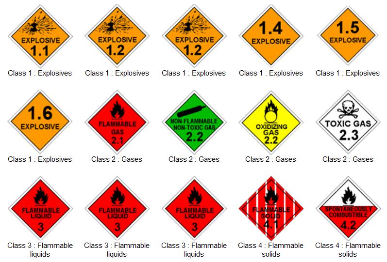 Dangerous Goods Classification